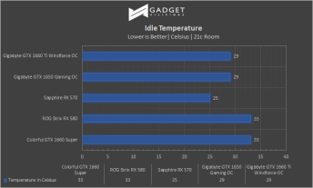 Colorful iGame GTX 1660 SUPER Review - Idle Temps