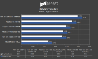 ASUS ROG Strix GTX 1650 SUPER Review - 3DMark Timespy Benchmark