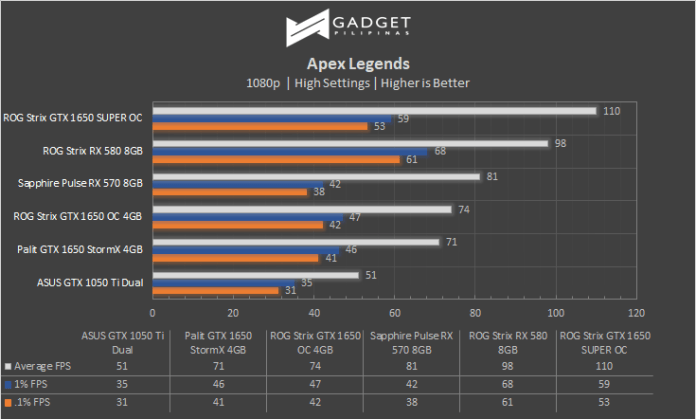 ASUS ROG Strix GTX 1650 SUPER Apex Legends Benchmark Review
