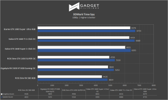 Galax GTX 1660 Super Review - 3DMark Timespy Benchmark
