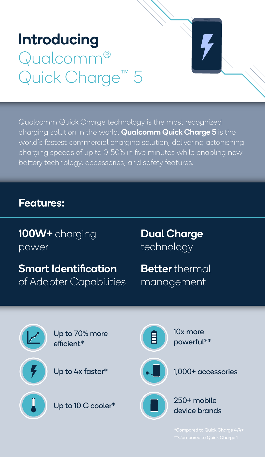 Qualcomm Quick Charge 5 Infographic