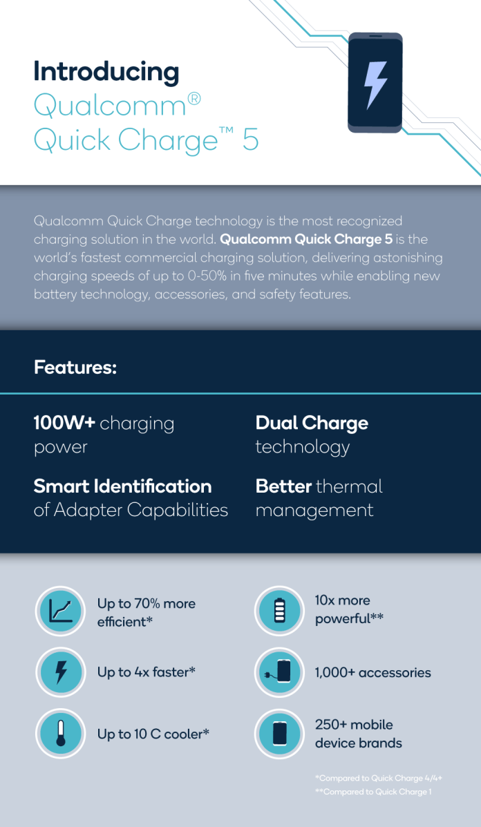 Qualcomm Quick Charge 5 Infographic