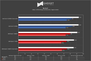 Intel Core i7 10700k Review - Far Cry 5 1440p Benchmark