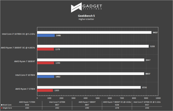 Intel Core i7 10700k Review - Geekbench 5 Benchmark