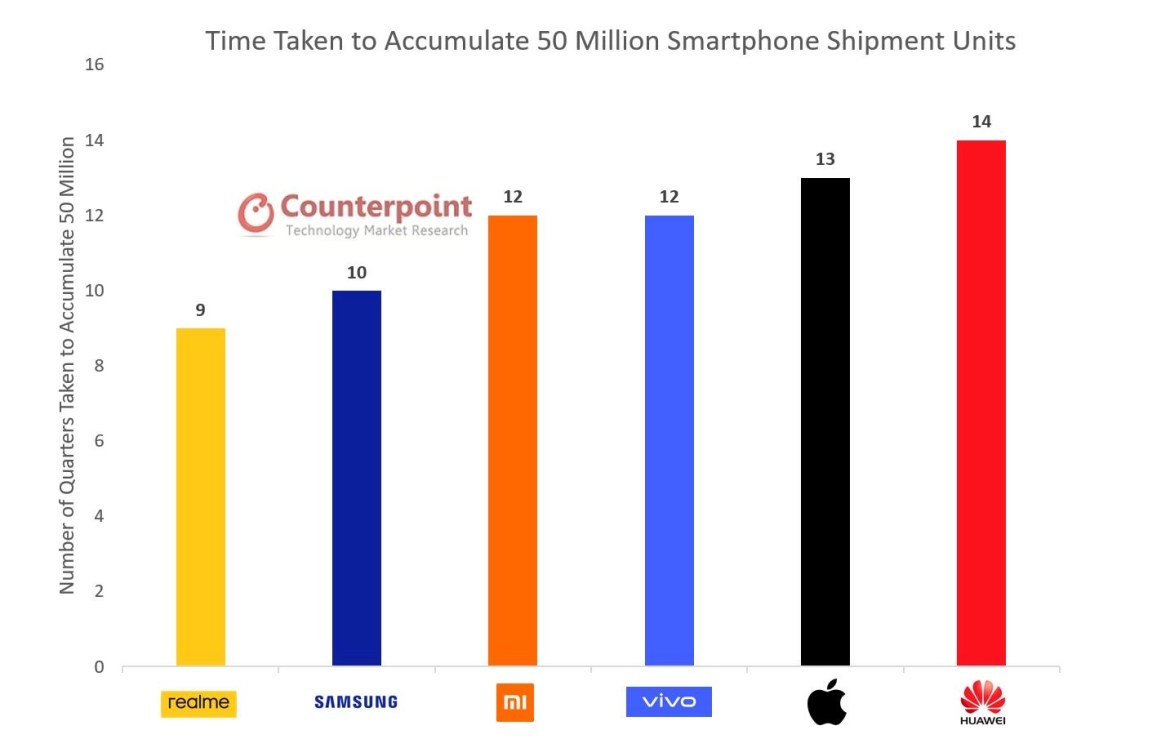 Counterpoint Q3 2020 Global Smartphone Shipments Report 1
