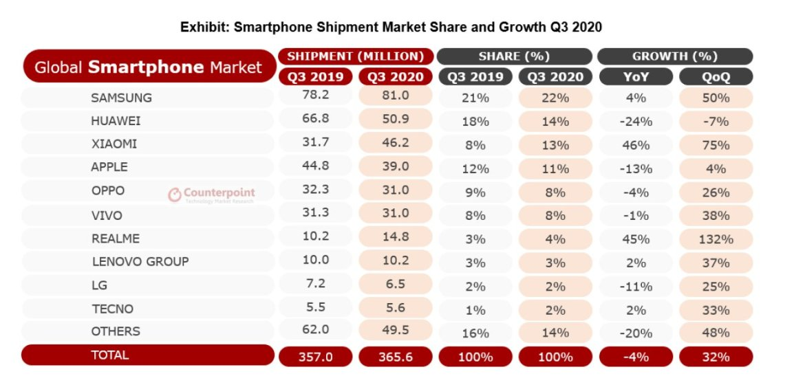 Counterpoint Q3 Global Smartphone Shipments Report 1
