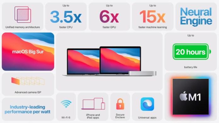 apple-mac-m1-chipset-new-mac-features