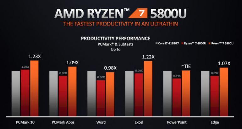 AMD Ryzen 5000 Series Notebook Processor 9