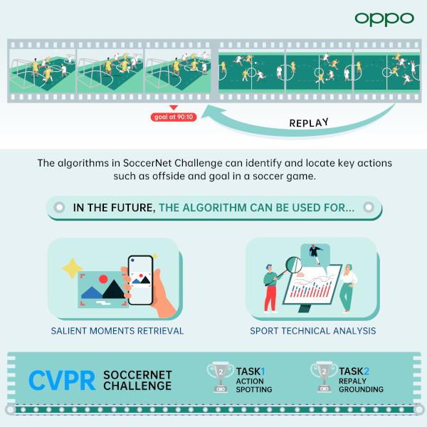 OPPO AI CVPR 2021 SoccerNet Challenge