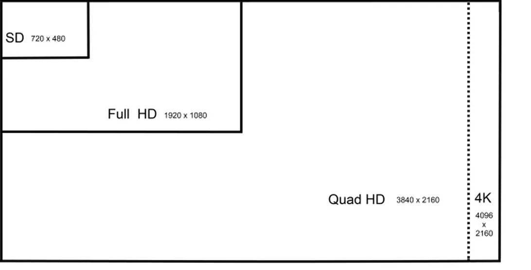 4K resolution in TVs