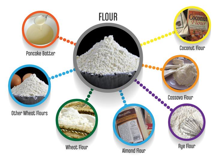 Flour_substitutes