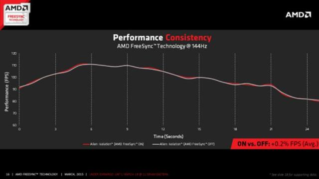 Performance Consistency1