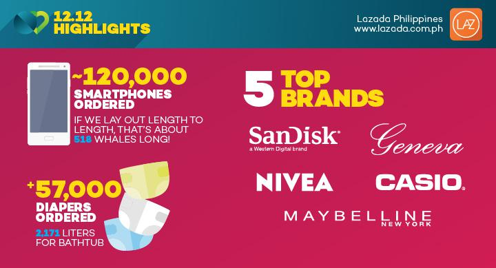 Lazada Philippines garners almost 3M app installs from