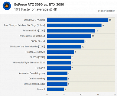 Now with the GeForce RTX 3090 everything is clear. It is indeed only slightly faster than the RTX 3080