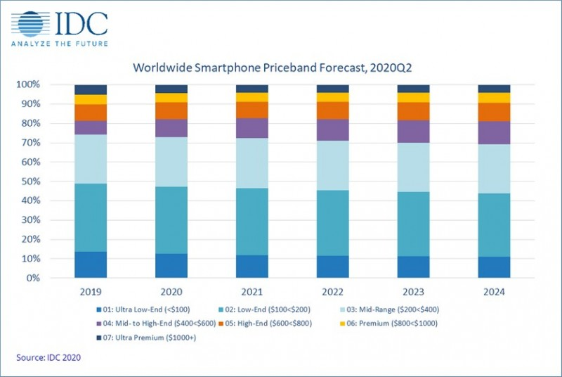 Analysts expect the popularity of low-cost smartphones to grow