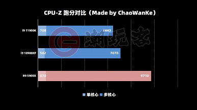The architecture is good, but the cores are few.  The first volumetric test of the Intel Core i9-11900K processor appeared on the web, and the results are very ambiguous