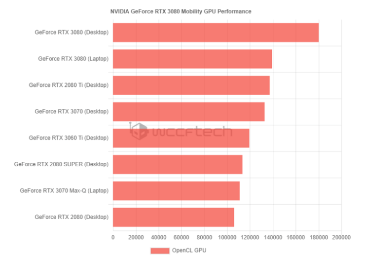Mobile GeForce RTX 3080 Performance Compared to GeForce RTX 2080 Ti