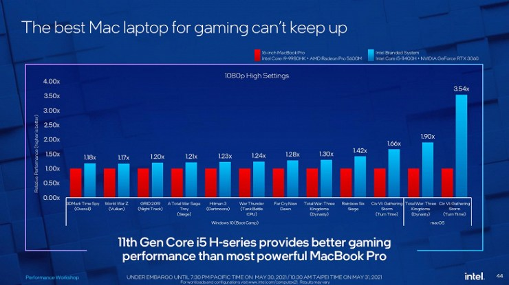 Intel advises against buying an Intel-based MacBook Pro if you need a PC for gaming.  The company again pits Windows PCs against Apple systems