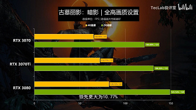 Does the GeForce RTX 3070 Ti make sense?  The first tests in games give the answer