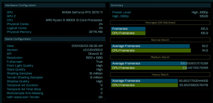 In the first test, the GeForce RTX 3070 Ti showed itself almost at the level of the RTX 3080