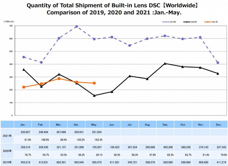 CIPA statistics for May show that the situation on the digital camera market has improved markedly over the year