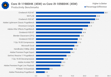 The Core i9-11980HK is Intel's best flagship mobile processor, but is it enough to compete with Ryzen?  There was a lot of testing