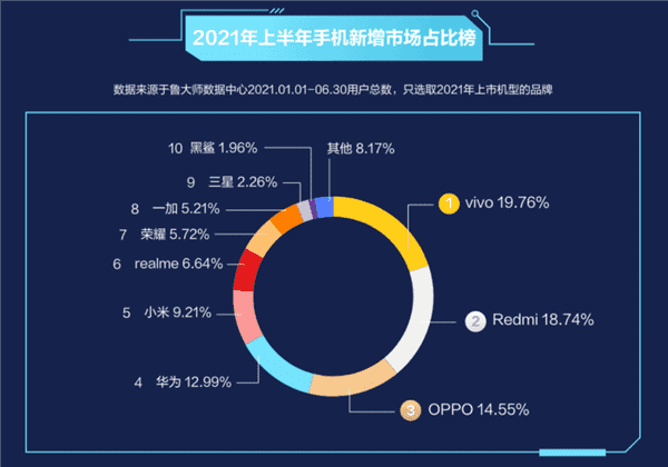 Vivo, Redmi and Oppo are the new kings of the Chinese smartphone market.  Xiaomi and Huawei barely hit the top five