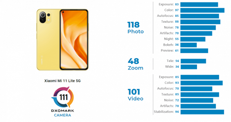 Xiaomi Mi 11 Lite 5G is the best in its class.  DxOMark experts have evaluated the smartphone camera