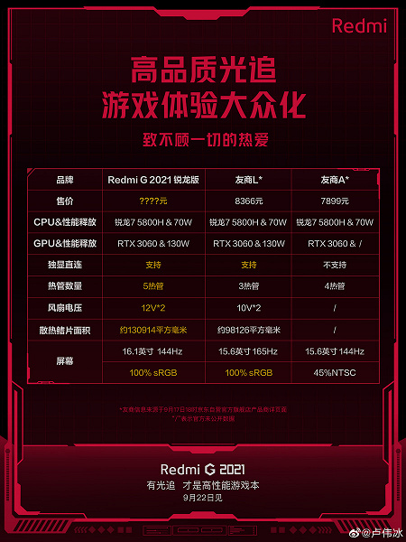 Gaming laptops will have a hard time following the release of Redmi G 2021. In terms of performance and price, it will be better than Lenovo Legion 5 and Asus TUF A15