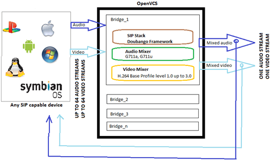 OpenVCS Video Conferencing Server – Gadget Explorer