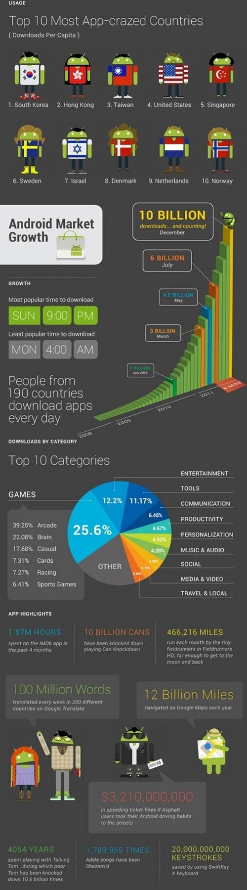 Top 10 Android App Crazy Countries [Infographic]