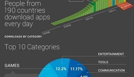 Get the Behind The Scene : Android Developers [Infographic