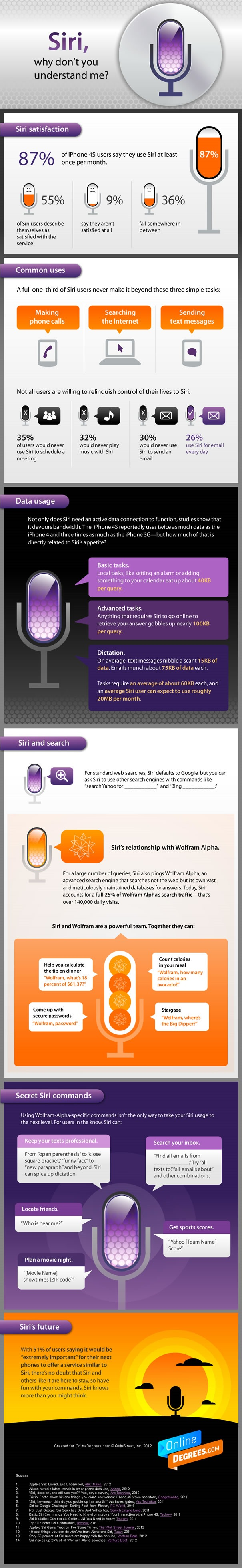 [Infographic] - Siri, Why Don't You Understand Me?
