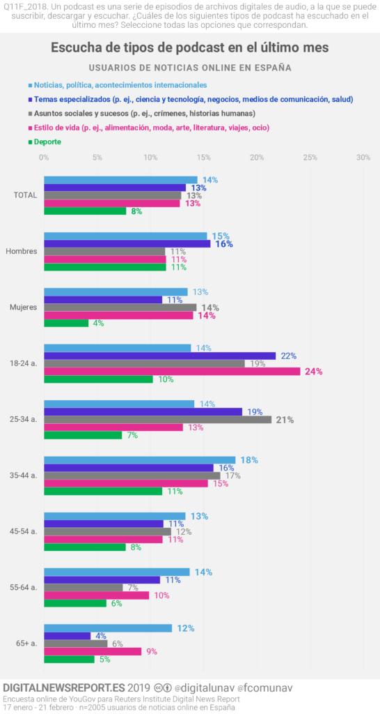 Tipo de contenido según datos demográficos