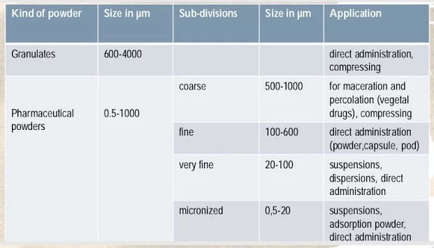 Pharmaceutical powders   particle size reduction