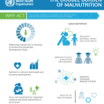 Global malnutrition: A WHO report