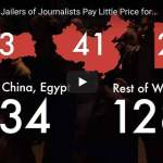 Record number of journalists jailed as Turkey, China, Saudi Arabia, Azerbaijan pay scant price for repression