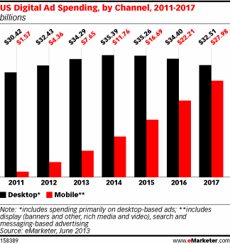 Image result for Mobile advertising 2017 growth