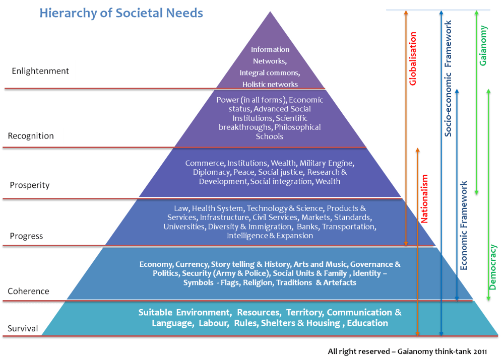 Hierarchy of Societal Needs (by Gaianomy...at last)