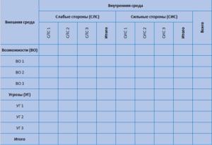 балльная свот таблица