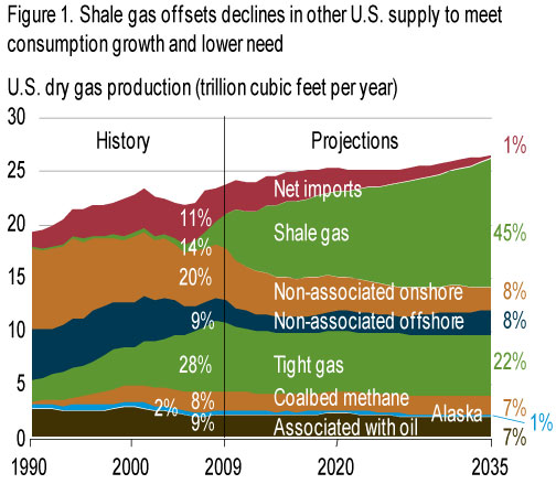 Don't count on natural gas to solve US energy problems ...