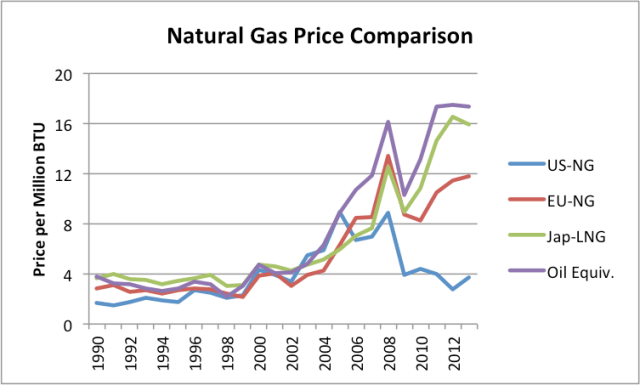 """Figure 6. Comparison of natural gas prices based on World Bank """"Pink Sheet"""" data. Also includes Pink Sheet world oil price on similar basis."""