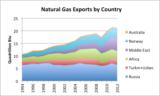 Figure 3. Natural gas exports by country, with some countries grouped. Exports from the New World are excluded, since they historically have mostly stayed in the New World.