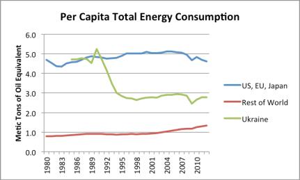 Figure 2. Figure similar to Figure 1, but including Ukraine's per capita energy consumption as well.