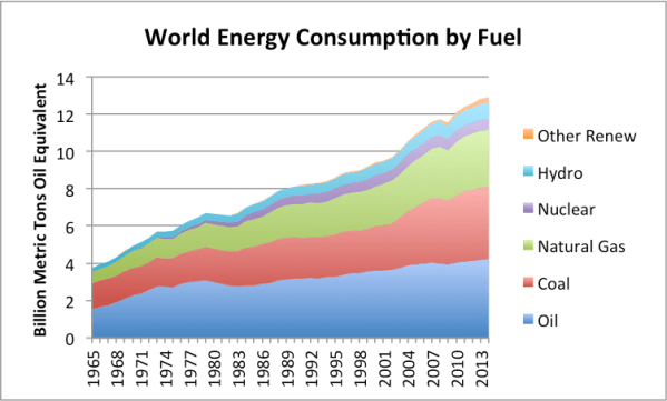 BP Data Suggests We Are Reaching Peak Energy Demand   Our ...