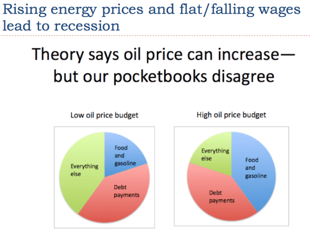 Oops! Low oil prices are related to a debt bubble | Our ...