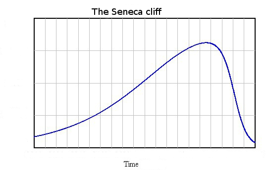 Figure 5. Seneca Cliff by Ugo Bardi