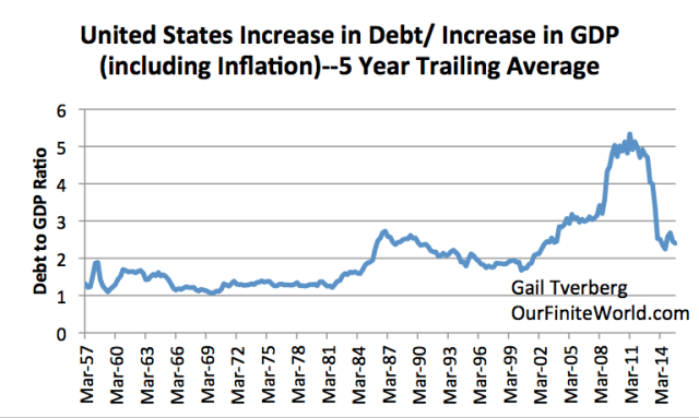 Figure 3. United States increase in debt over five year period, divided by increase in GDP (with inflation!) in that five year period. GDP from Bureau of Economic Analysis; debt is non-financial debt, from BIS compilation for all countries.