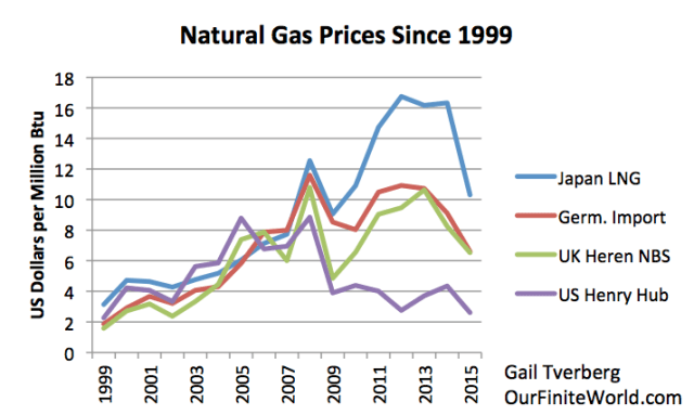 Figure 6. Historical prices for several types of natural gas, from BP 2016 SRWE.