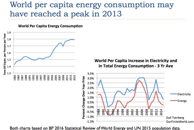 Slide 4. World per capita energy consumption may have reached a peak